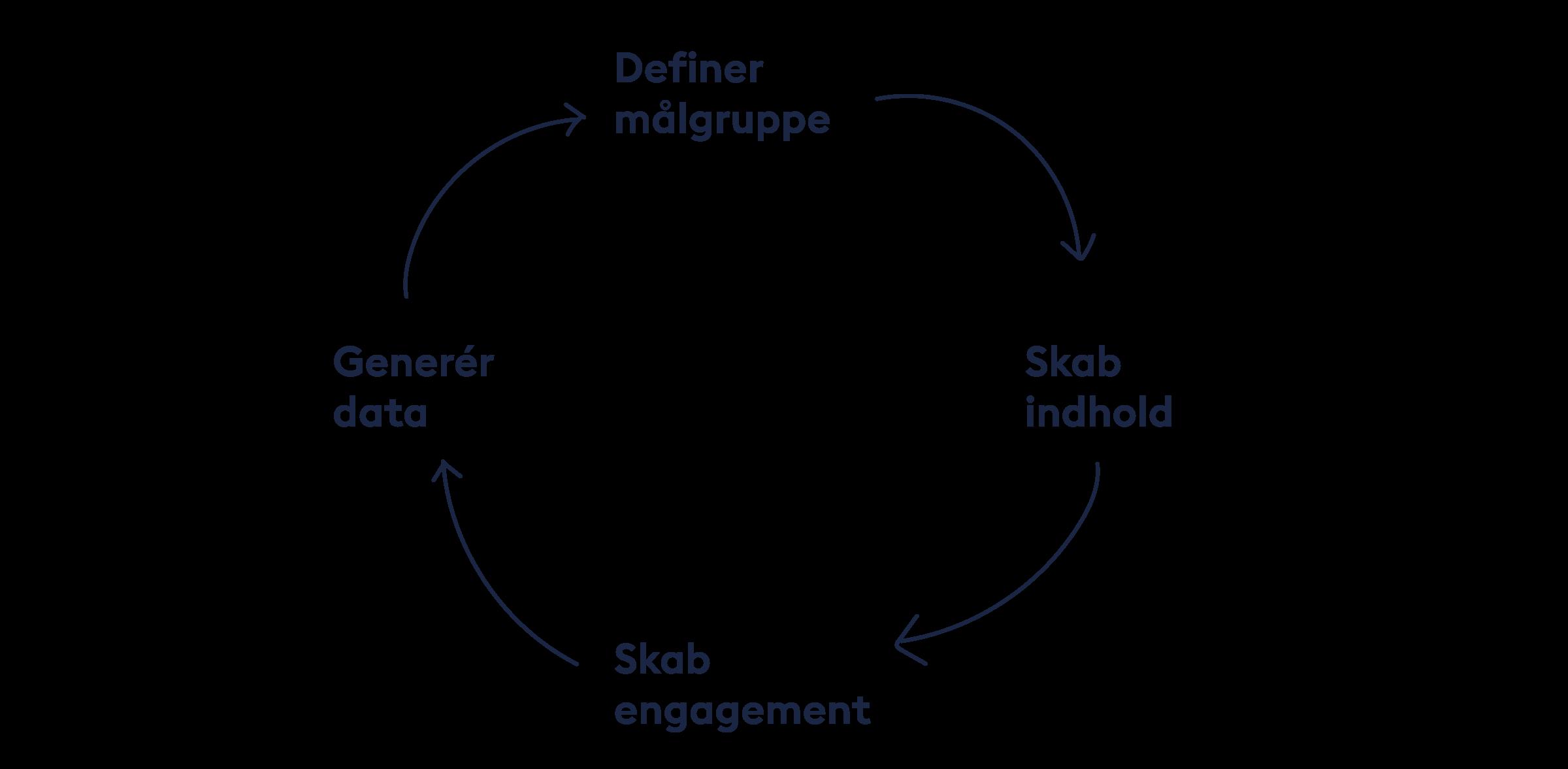 Cirkulær proces når du arbejder med Facebook-annoncer