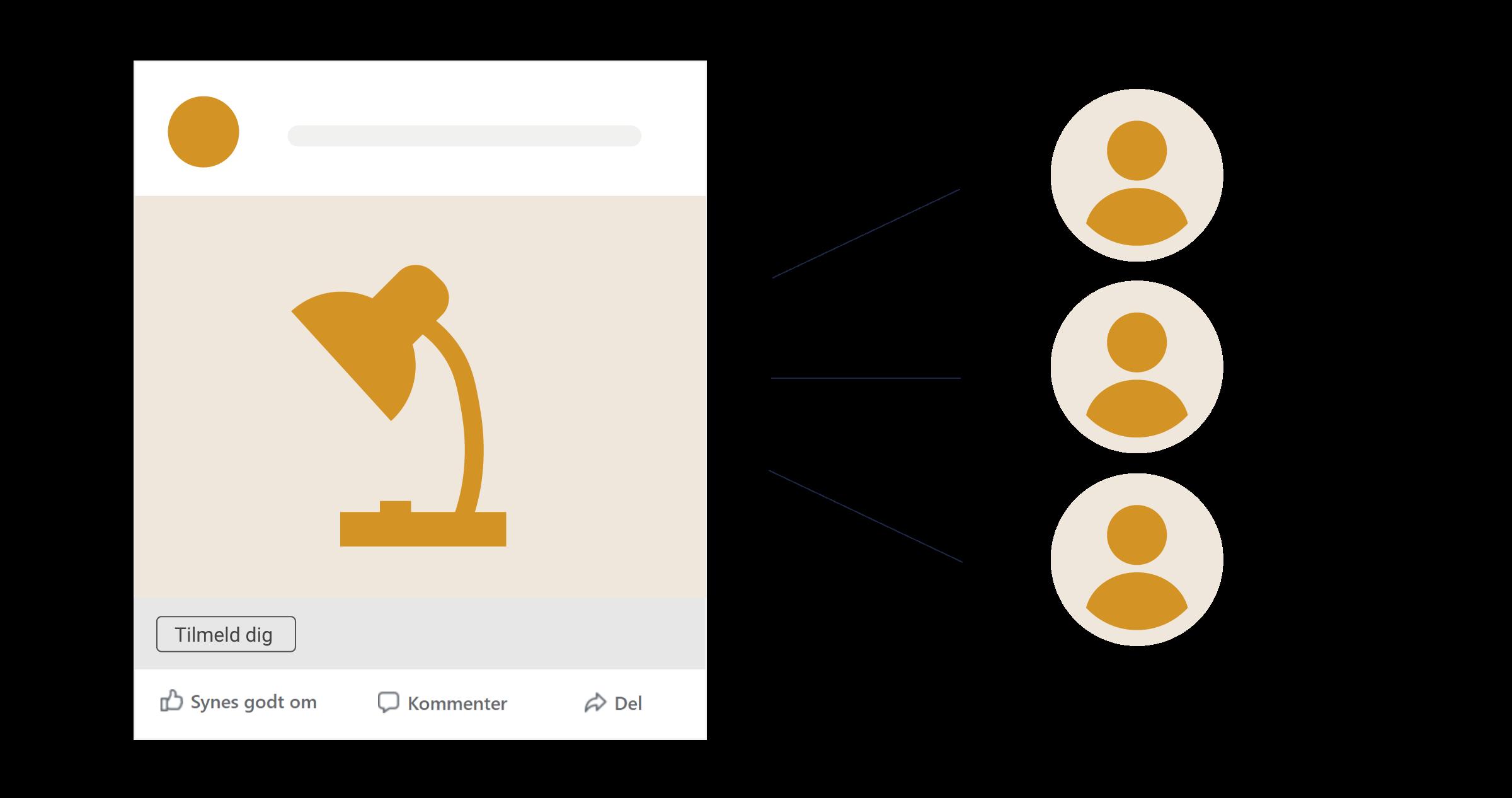 Test samme Facebook-annonce på forskellige målgrupper
