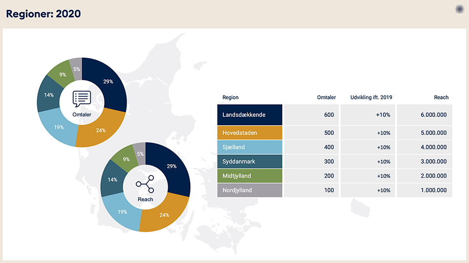 Infomedia medieanalyse