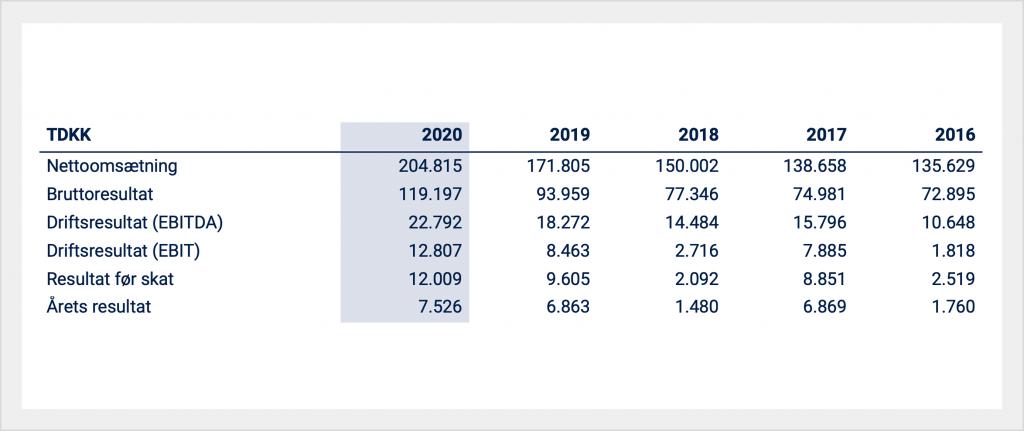 infomedia resultat 2020